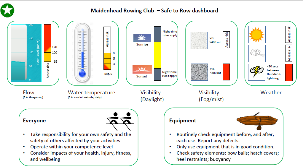 Safe to row dashboard